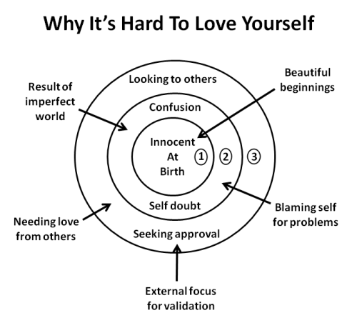 why it's hard to love yourself, bad self-esteem diagram