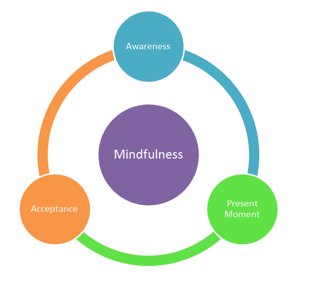 mindfulness diagram