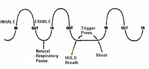 deep breathing diagram